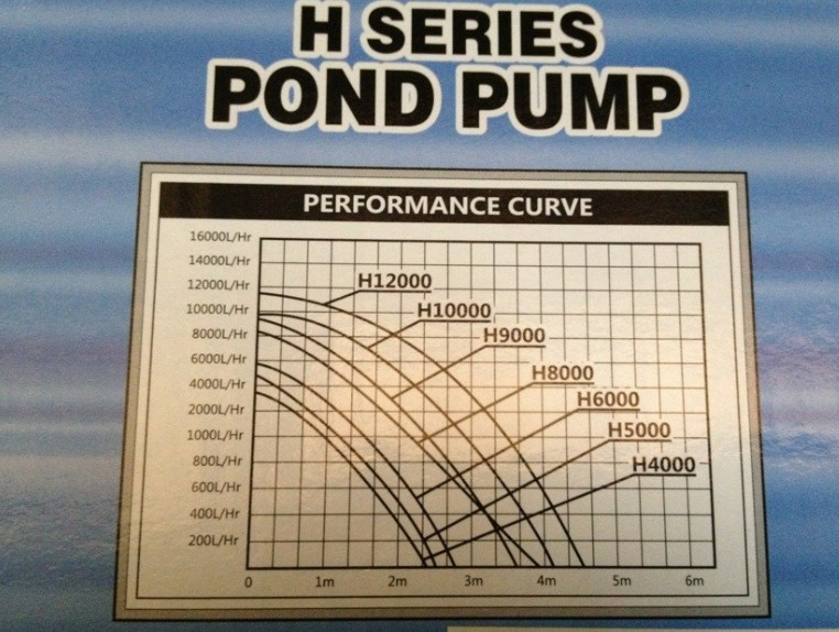 Hailea Pond Waterfall Pump H8000